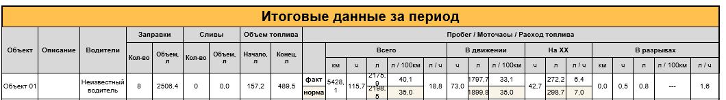 Автоматически созданный замещающий текст:Зирики на ХХ 25сз.4 Итоговые данные за период 157,2 48g.5 5428, 115,7 В рирыви Лоом 18,8 73,0 272,2
