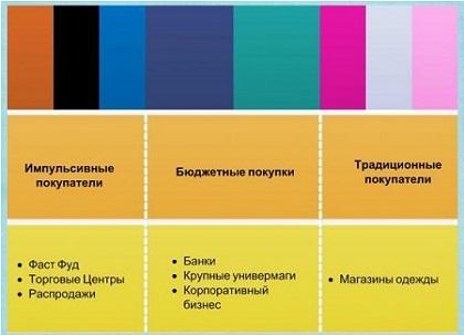Цвет в маркетинге