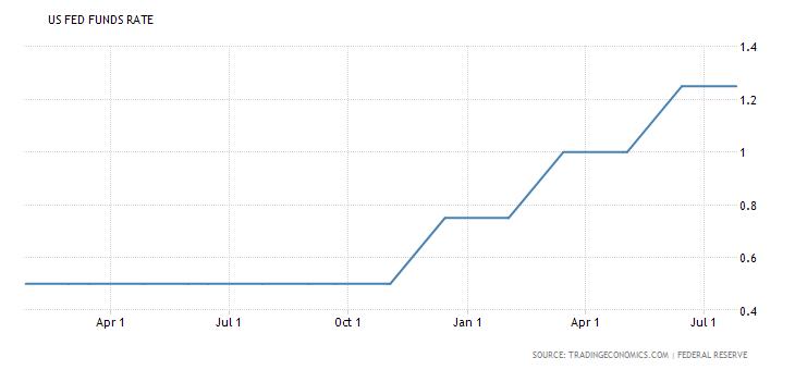 ставка ФРС